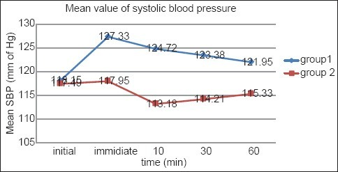 Comparison of systolic blood pressure.