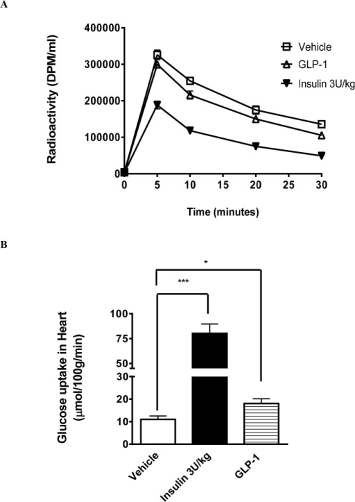 In vivo [3H]-2-DG uptake in rat myocardium.Kinetics of [3H]-2-DG clearance from plasma after a single bolus injection for Vehicle (, n = 8), GLP-1 (300 pmol/kg/min) (∆, n = 8), or insulin (3 U/kg) (▼, N = 5) (A). Myocardial glucose uptake measured at the end of study; i.e. 30 min following tracer administration (B). Data are presented as mean±SEM. *p<0.05, ***p<0.001 vs Vehicle.