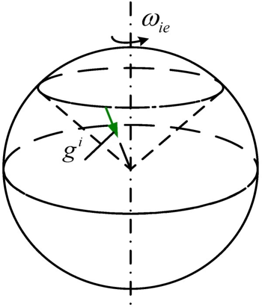 Trajectory of the gravitational apparent motion in inertial space.