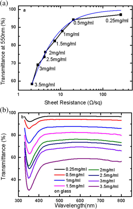 Optical and electrical performance of AgNW film on glass. (a) Spectral transmittance at 550 nm as a function of sheet resistance for AgNW films on glass with different concentrations by spin- and drop-coating processes. The fitting curve according to Equation 1 fits the data prepared by spin-coating process well. In each case, the transmittance was evaluated with the bare glass as a reference. (b) Spectral transmittance results of AgNW films prepared by spin-coating at 270 rpm with AgNW concentrations from 0.25 to 3.5 mg/ml.