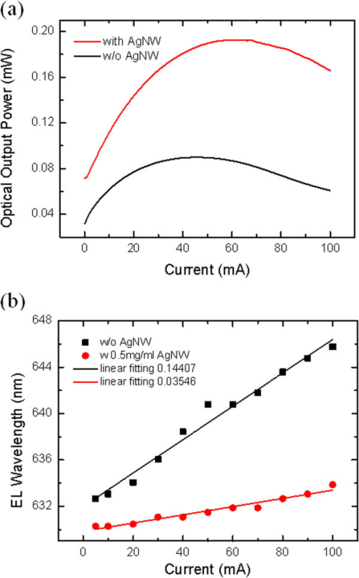Dependence of optical output power and peak wavelength. (a) The dependence of optical output power on the current injection of LED chips with and without AgNW film as current-spreading layer. (b) The dependence of peak wavelength of AlGaInP LEDs with and without AgNW film on the current injection.