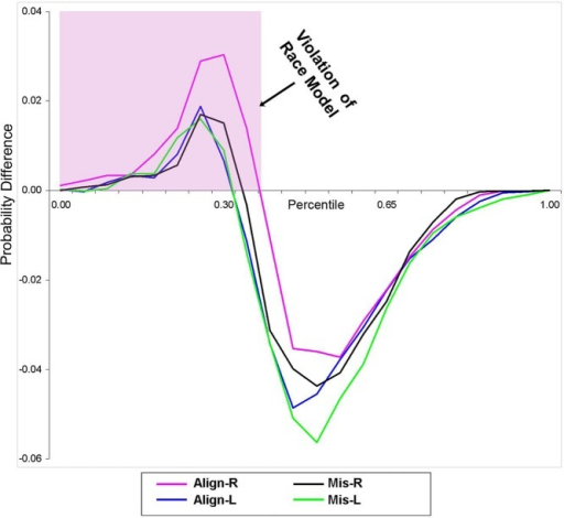 Test of the race model. Difference waves between actual values of multisensory VS conditions vs. the predicted values using Miller's (1982) inequality are plotted. Any value greater than zero indicates a violation of the race model. The pink highlighted box depicts a violation of the race model in support for coactivation, and this violation was obtained in all four multisensory experimental conditions.