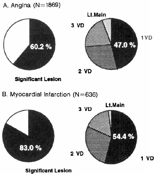 A. Extent of significant coronary arterial lesion, more than 50% luminal narrowing, in 1869 patients with angina pectoris.B. Extent of significant coronary arterial lesion, more than 50% luminal narrowing, in 636 patients with myocardial infarction.