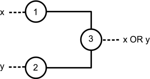 A gate for the function OR, where color-change rule does not move the input forward