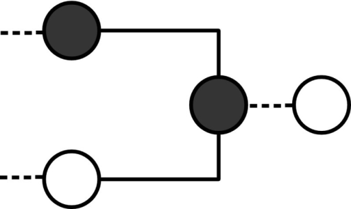 The figure shows that an OR gate in which all vertices are initially white does not move the input forward