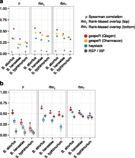 gespeR predicts siRNA phenotypes with significantly higher accuracy than in silico pooling (ISP) and haystack across all pathogens. Mutual concordance is evaluated between predicted and measured reagent-specific phenotypes (RSPs) for the same siRNAs. *Significantly better than second best method (Wilcoxon rank sum test, p < 0.05). a Phenotypes for 1871 validation screen siRNAs from Ambion were predicted in a blind test prior to experiments and evaluated against eventually measured RSPs. b Subsetting seven data points for the kinome-wide data set, RSPs were repeatedly predicted for a training set and evaluated against a disjoint test set