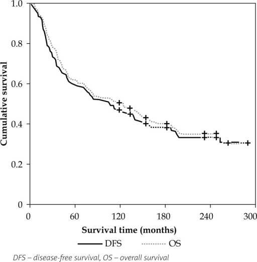 Kaplan-Meier disease-free and overall survival curves of IIB FIGO stage cervical cancer patients treated with EBRT and 60Co-ICBT