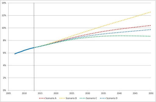 Prevalence of diabetes in Sweden 2007–2013 and projections for 2014–2050.
