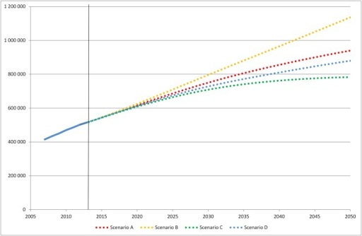 Number of patients with diabetes in Sweden 2007–2013 and projections for 2014–2050.