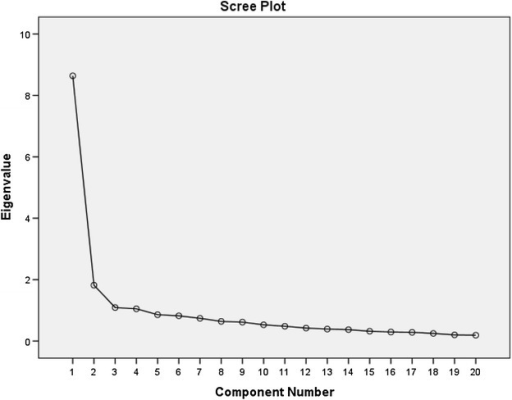 Scree plot of the factor analysis