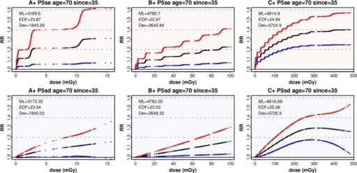 Dose response of preferred models in A+, B+, C+. For all solid cancers, the top row shows the Poisson model P5se selected in each dose range to minimise ML, with the corresponding dose model P5sd on the bottom row. RR and 90% CIs at the rounded mid since and age, are plotted against dose. ML scores, effective degrees of freedom, and Deviance are listed. For model definitions see Table 2