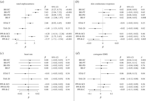 (a–d) Empathy for pain: personality predictors. Associations between PPI subscales and empathic responding have been reported previously [57].