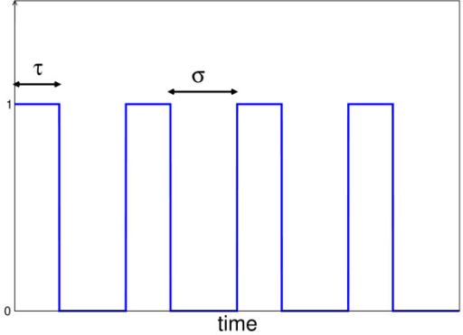 "Input stimulation signal. The pulsatile signal is shown, the duration of the ""on-phase"" is denoted by t, the inter-pulse interval or the silent phase between the pulses, is denoted by σ. Thus the period of S(t) is given by T = τ + σ."