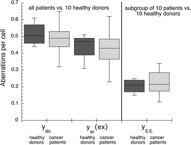 Chromosome aberration yields per cell (peripheral lymphocytes) in prostate cancer patients compared to healthy donors after ex vivo irradiation with D = 3 Gy. Blood samples of cancer patients were taken before radiotherapy. Yields of dicentric chromosomes (ydic) and excess acentric fragments (yac (ex)) were determined in Giemsa-stained metaphases. Yields of simple exchanges (ySE), representing sums of dicentric chromosomes and reciprocal translocations were evaluated in metaphases with painted chromosomes 2 and 4. Data are presented as box plots with each box enclosing 50% of the overall data. Median value of the variable is displayed as a horizontal line. The top and the bottom of the box mark the limits of ±25% of the variable population. The lines extending from the top and bottom of each box denote the minimum and maximum values within the data set that are located within an acceptable range (points with values either greater than the upper quartile +1.5x interquartile distance or less than lower quartile −1.5x interquartile distance); outliers that are not included are represented by circles