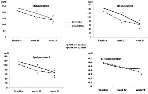 Lipid profile and C reactive protein concentration of subjects initially receiving ezetimibe and simvastatin at baseline, on monotherapy and with combined therapy.