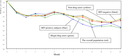 Overall follow-up rate by month and stratified by HIV sero-positivity and drug using for the 270 female sex workers included in the follow-up study. The follow-up rate of HIV-positive subjects was significant lower than that of HIV-negative subjects (P = 0.045), and the follow-up rate of illegal drug users was significant lower than that of non-drug users (P = 0.012).