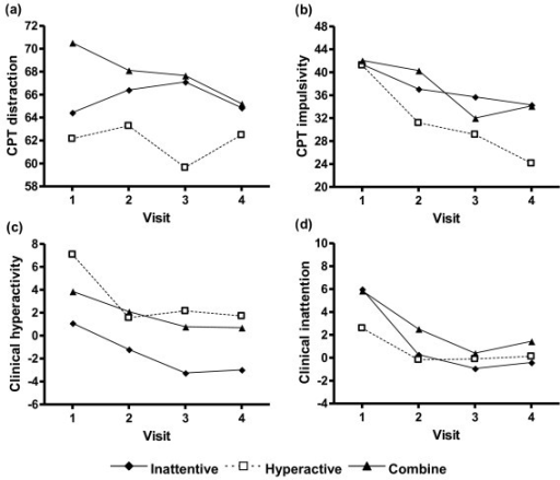 Changes in ADHD symptom composite scores between DSM-IV subtypes of ADHD patients during 6 months of real-world clinical treatment. There were no significant differences between DSM-IV subtypes in CPT distraction (a), CPT impulsivity (b), and clinical inattention (d).  For clinical hyperactivity (c), there was significant difference (F = 4.11, p = 0.024) between subtypes (H>I, C>I, H˜C). There were no significant interactions between DSM-IV subtypes and visits in these four composite scores.  I = inattentive type; H = hyperactive-impulsive type; C = combined type