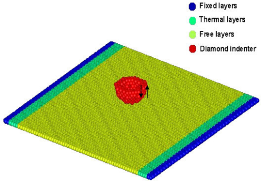 Physical model of graphene substrate and indenter tip.