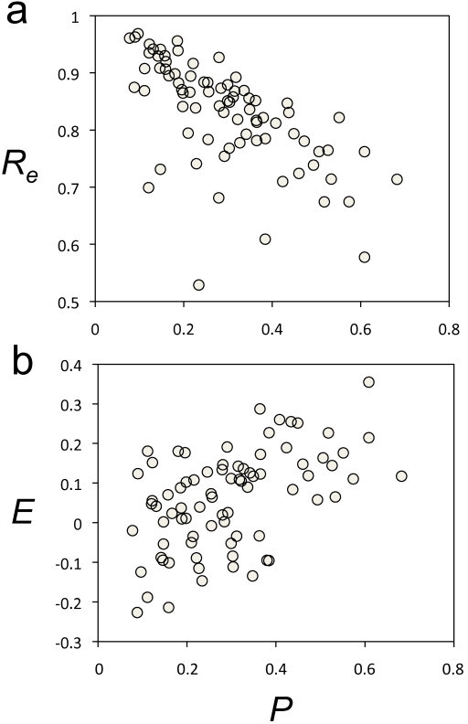 Plasticity correlates with environmental robustness and epistasis. (a) Scatter plot between plasticity (P) and environmental robustness (Re) for the bacterial sncRNAs. Spearman correlation coefficient = 0.396, P-value < 0.001. (b) Scatter plot between plasticity (P) and epistasis (E) for the bacterial sncRNAs. Spearman correlation coefficient = 0.728, P-value < 10-6.