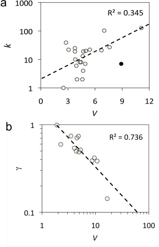 Functionality of sncRNAs. (a) Scatter plot between the connectivity degree of the sncRNAs (k) and degree of functionality (V). The outlier (black point) corresponds to gene sgrS, which is a particular sncRNA that also codifies for a small polypeptide (43 amino acids). (b) Scatter plot between degree of functionality (V) and γ, which is the slope of the linear regression between the mutational and environmental robustness for all sequences that have a common structure. For this plot, a representative subset of sncRNA structures was considered (genes C0293, C0664, dsrA, ffs, gcvB, glmY, micA, oxyS, psrN, rydC, ryhB, sokC, and ssrA).
