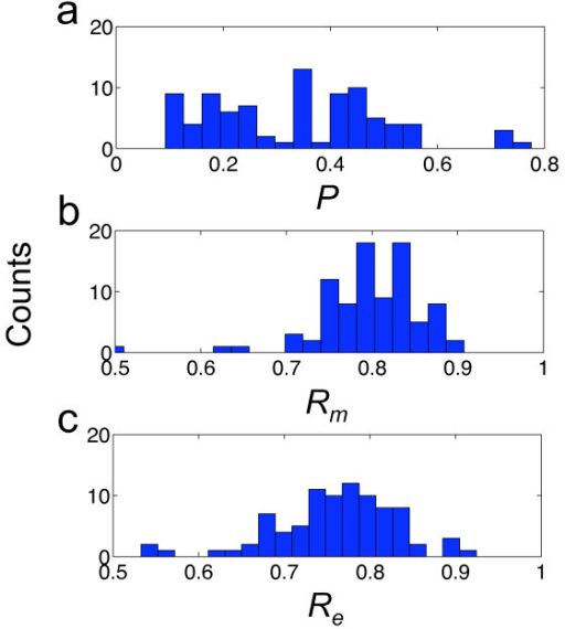 Distributions of structural properties for tRNAs. Histograms of plasticity (P), mutational and environmental robustness (Rm and Re) for the bacterial tRNAs.