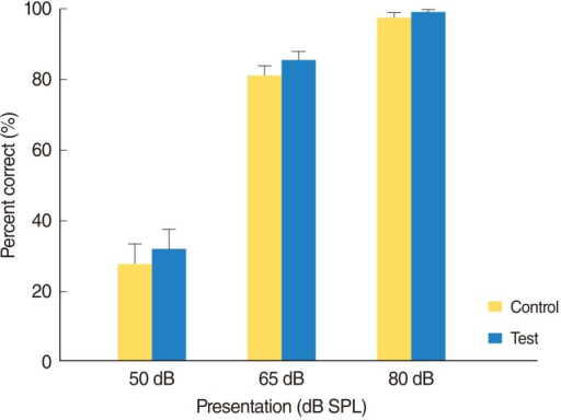Comparison of percentage correct for phonetically balanced words presented in quiet at three presentation levels for the control and test sound processors. Error bars equal one standard error of the mean. There was a significant difference (P<0.0001) in terms of level but not for sound processor type (P>0.05). SPL, sound pressure level.
