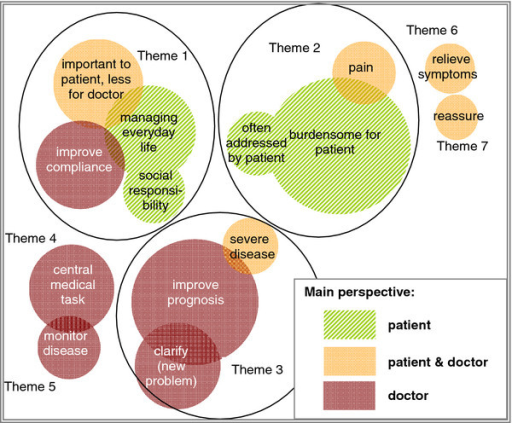 Themes for important problems. The circles represent the categories inductively developed by qualitative content analysis. The size of the circles is proportional to the frequency of quotes in this category. The colour indicates the perspective that GPs tend to assume in this category. Themes identified: Theme 1: GP adopts patient's view on the importance of a problem, but cannot assist. Theme 2: doctor is empathetic. Theme 3: doctor is active. Theme 4: central medical task. Theme 5: monitor disease. Theme 6: relieve symptoms. Theme 7: reassure.