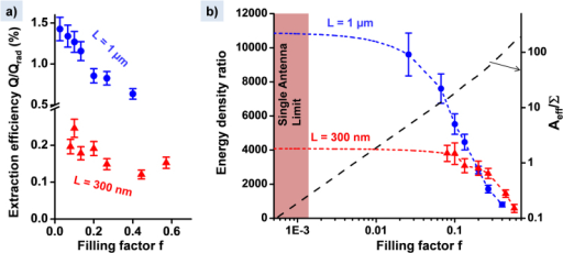 Analysis of the reflectivity data.(a) The light extraction efficiencies of the samples, defined as the ratio Q/Qrad. (b) Ratio between the electromagnetic energy densities of the microcavity field and the field of the incoming plane wave. The short-dashed lines are extrapolation of the data for vanishing filling factors. The long-dashed line indicates the ratio Aeff/Σ (right axis). The shaded area corresponds to the single antenna limit, Aeff/Σ ≤ 1. In both (a) and (b) the error bars are estimated from those of C and Q reported in Fig. 3.