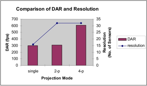 Comparison of DAR and resolution.
