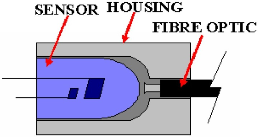 Coupling between sensor and fibre optic.