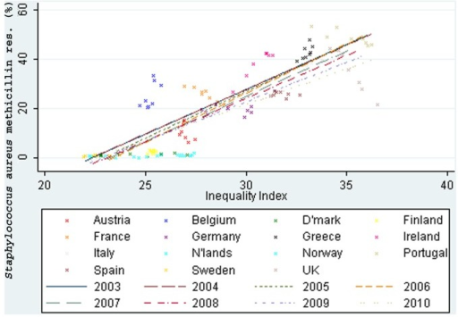 Income inequality correlated with methicillin resistance in Staphylococcus aureus (2003-10).
