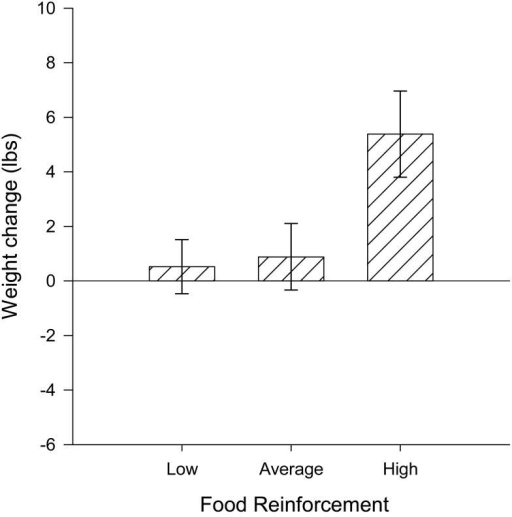 Weight change over 12 months (mean ± SEM) in relation to food reinforcement, divided into three groups, relative food reinforcement less than 0.33 (low), ≥0.33 and <0.75 (average), and greater than or equal to 0.75 (high). Food reinforcement significantly predicted weight change over one year (p = 0.01), with individuals having high food reinforcement gaining significantly more weight than those with low food reinforcement.