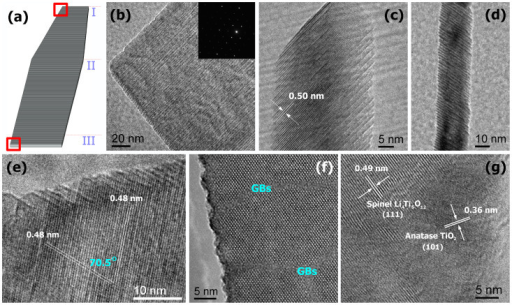 Schematic drawing and electron microscopy images of the nanoflake.(a) Schematic representation of a structural model of the nanoflake, showing a regular lamellar structure with defects. (b, c) High resolution TEM (HRTEM) images of the nanoflake in region I. Regular structural imperfection with an average distance of approximately 1.7 nm is clearly observed in the TEM image (b). In the SAED pattern inset in b, the electron diffraction along the [011] zone axis (perpendicular to the nanoflake surface) is indexed to the cubic structure of spinel Li4Ti5O12, each stacked layer are offset and stepping upwards layer by layer like a staircase (c). (d, e, f) HRTEM images of the nanoflake in region II. The layers stacked in the nanoflakes form a dihedral angel {111} vs. {111} of approximately 70.5°, consistent with the cubic structure of Li4Ti5O12. Grain boundaries and dislocations present in the nanoflakes (f). (g) HRTEM image of the nanoflake in region III, confirming the co-existence of the spinel Li4Ti5O12 and anatase TiO2.