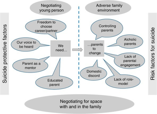 Codes and sub-themes related to negotiating for space with and in the family.