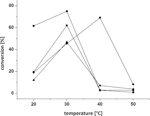 Influence of temperature on the conversion of diketone 3a at varying DMF concentrations: (♦) 40 vol.-% DMF, (R)-Arthrobacter sp., (▪) 20 vol.-% DMF, (R)-Arthrobacter sp., (•) 20 vol.-% DMF, A. citreus, (▴) 40 vol.-% DMF, A. citreus. Reagents and conditions: diketone 3a (25 mm), lyophilised E. coli cells containing the overexpressed ω-TA (20 mg), PLP (1 mm), NAD+ (1 mm), ammonium formate (150 mm), D- or L-alanine (500 mm), AlaDH (12 U), FDH (11 U), 20–40 vol.-% DMF, KPi buffer (100 mm, pH 7.0), 20–50 °C, 24 h, 700 rpm.