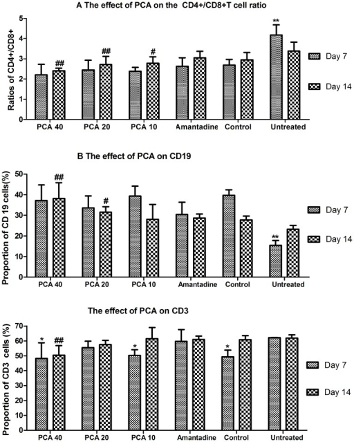 The effect of PCA on T cell subsets and B cell in peripheral blood cells on days 7 and 14 of mice infected with influenza virus.A. ** Indicates a statistically significant difference (P<0.01) in the ratio of CD4+/CD8+ cells between the untreated group and all other groups on day 7, and a significant difference between PCA treated groups and the untreated group on day 14 (##, P<0.01; #, P<0.05). B. ** Indicates a statistically significant difference (P<0.01) in the proportions of CD19+ B cell subset between the untreated group and all other groups on day 7. The proportion of CD19+ B cell subset between PCA-treated groups and the untreated group on day 14 (##, P<0.01; #, P<0.05). C. *Indicates a statistical difference (P<0.05) in the proportions of CD3+ T cells between the treated or healthy groups and the untreated group on day 7. ##Indicates a statistically significant difference (P<0.01) in the proportions of CD3+ T cells when the 40 mg/kg PCA-treated group were compared to the untreated group on day 14.