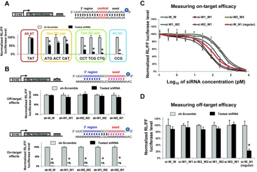 AT-enrichment in both seed and 3′ regions is an optimal design to reduce miRNA-like off-target effect. (A) On-target efficacy of shRNAs with no, one, two or three GC pair(s) in the central region was measured by dual-luciferase reporter assay in HEK293 cells. shRNAs tested had all-AU seed and 3′ region sequences. The guide strand and target were perfectly matched in all cases. Sequences used in the central region of guide strand are labeled on the x-axis. RL-luciferase activities were normalized with FF-luciferase, and the percentage of relative enzyme activity (dark bar) compared to the negative control (treated with sh-scramble, gray bar) was plotted. Error bars represent the SD from two independent experiments, each performed in triplicate transfections. *P (t-test, two tailed) < 0.0001 compared with sh-scramble control treatment. (B) Validation of the new design by dual-luciferase assay in HEK293 cells. As illustrated in the figure, a perfectly matched target was used to measure the on-target effect while a central-mismatched target was used to capture the miRNA-like off-target effects. All tested shRNAs have a GC-enriched central region and an AU-enriched seed and 3′ region. Sequences used in the seed and 3′ regions were indicated in the shRNA name. Symbol before the underline represents the seed sequence. Results were plotted as described above. (C) AU-enriched siRNAs are as potent as regular siRNAs (si-W_N1) with respect to on-target knock-down. Each siRNA was transfected with psi-CHECK2 vector containing one perfectly matched target site in the 3′ UTR. Every siRNA was tested at various concentrations in HEK293 cells. RL-luciferase activities were normalized with FF-luciferase, and the percentage of relative enzyme activity compared to the si-scramble negative control was plotted against the final concentration of siRNAs on a log scale. Error bars represent the SD from two independent experiments, each performed in triplicate transfections. (D) The off-target effects of siRNAs tested in (C) were measured by being co-transfected with psi-CHECK2 vector containing one central-mismatched target in the 3′ UTR in HEK293 cells. All siRNAs were tested at a final concentration of 30 nM, which is five times of the highest concentration used in (C). The result was plotted as described above.