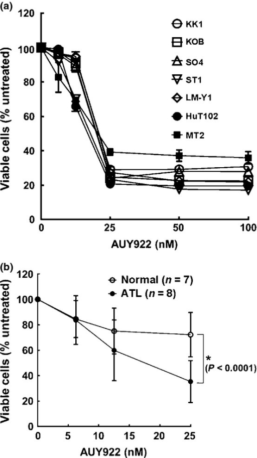 Growth inhibition effects of heat shock protein 90 inhibitor AUY922. Inhibitory effects of AUY922 on cell survival of adult T-cell leukemia–lymphoma-related cell lines (a), and primary adult T-cell leukemia–lymphoma cells (n = 8) and normal PBMCs (n = 7) (b). Cells were incubated in the presence of various concentrations of AUY922 for 72 h and in vitro survival was determined using an MTS assay. A relative viability of 100% was designated as the total number of cells that survived after 72 h in the absence of AUY922. The relative viability of cultured cells was determined from triplicate cultures and is presented as the mean ± SD (bars). *P < 0.0001.