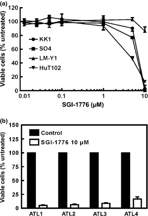 Growth inhibitory effects of SGI-1776 in adult T-cell leukemia–lymphoma. SGI-1776, a pan-PIM kinase inhibitor, inhibited cellular survival suppression in adult T-cell leukemia–lymphoma-related cell lines in both dose- and cell-dependent manners (a). Furthermore, SGI-1776 inhibited cellular survival in primary adult T-cell leukemia–lymphoma cells (b).