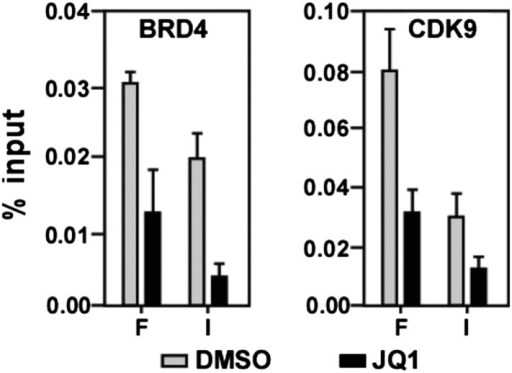 JQ1 decreases associations of both BRD4 and CDK9 with the MYC locus.DOI:http://dx.doi.org/10.7554/eLife.06535.012