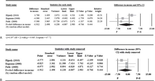 Meta-analysis (A) and sensitivity analysis (B) for the difference in fertilization rate between the 2 treatment groups. The study by Drakakis et al23 did not report standard deviation and was excluded from the meta-analysis. CI = confidence interval.