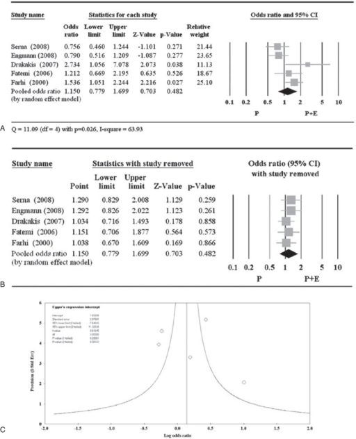 Meta-analysis (A), sensitivity analysis (B), and funnel plot (C) for the odds ratio of implantation. The study by Var et al17 used a different definition of implantation rate and was excluded from the meta-analysis. CI = confidence interval.