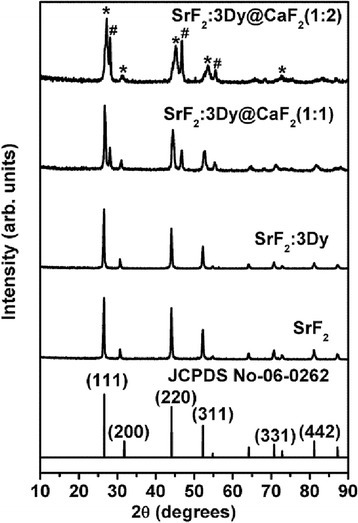 XRD pattern of pure, doped (3 at.% Dy3+ ion) SrF2 core and CaF2 shell at different ratios of shell