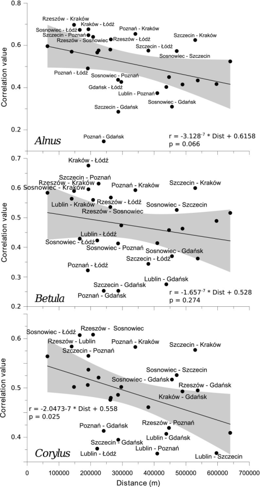 Correlation of concentrations of individual pollen taxa with a 1-day lag between the locations as a function of distance. The diagrams present linear regression curves and their 95 % confidence intervals (shaded), formulae for the models employed, and the significance level (p value) of functions. Only outlying pairs of stations are labelled