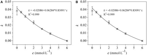 The relationship between the growth rate and arsenate (A) and arsenite (B) concentrations in R. palustris CGA009. Growth rate (k) was calculated from the increased OD660 values in log phase cultures grown in different concentrations of arsenic (c). The equations were obtained by nonlinear fitting. EC50 was obtained from c value which corresponded to a half of maximum of k value by equations.