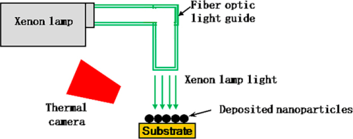 Schematic of the experimental setup for photonic sintering used in this work.