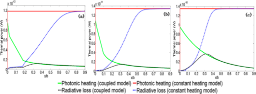 Comparisons of predicted photonic heating vs. radiative losses for (a) 10 nm unmixed inks (b) 20 nm unmixed inks (c) 40 nm unmixed inks.