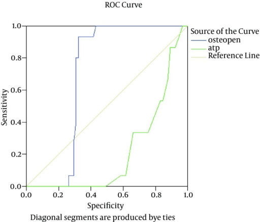 Receiver Operating Characteristic (ROC) Curve for Osteopontin (OPN) and Alpha Fetoprotein (AFP) in the Diagnosis of Nonalcoholic Fatty Liver DiseaseThe mean AUC was 0.45 for OPN and 0.44 for AFP.