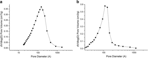 Pore size distribution for magnetite (a) and magnetite/chitosan composites (b) calculated by the BJH analysis method