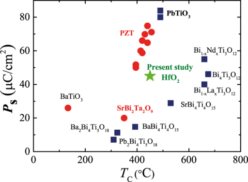 Relationship between the Curie temperature (TC) and spontaneous polarization (Psat) for conventional ferroelectric materials and the present YHO-7 film. The materials include BaTiO3 4748, PbTiO3 53, PbZr1−xTixO3 5054, SrBi2Ta2O9 49, Pb2Bi4Ti5O18 55, Ba2Bi4Ti5O18 55, BaBi4Ti4O15 55, Sr2Bi4Ti4O15 56, Bi4Ti3O12 5758, Bi4−xLaxTi3O12 5960, and Bi4−xNdxTi3O12 4361.